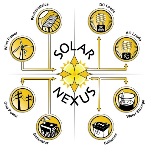 Solar Nexus Map